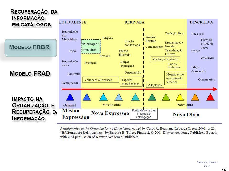 R ECUPERAÇÃO DA R ECUPERAÇÃO DA INFORMAÇÃO INFORMAÇÃO EM CATÁLOGOS EM CATÁLOGOS M ODELO FRBR M ODELO FRBR I MPACTO NA I MPACTO NA O RGANIZAÇÃO E O RGANIZAÇÃO E R ECUPERAÇÃO DA R ECUPERAÇÃO DA I NFORMAÇÃO I NFORMAÇÃO M ODELO FRAD M ODELO FRAD Fernanda Moreno 2011 15