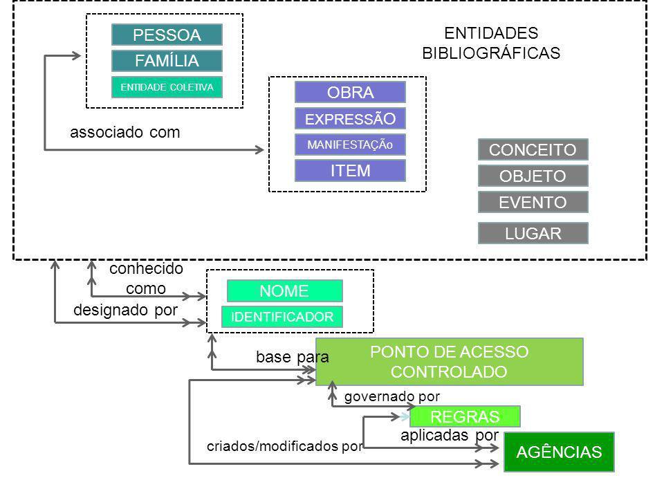 PESSOA FAMÍLIA ENTIDADE COLETIVA OBRA EXPRESSÃ O MANIFESTAÇÃo ITEM CONCEITO OBJETO EVENTO LUGAR ENTIDADES BIBLIOGRÁFICAS NOME IDENTIFICADOR PONTO DE ACESSO CONTROLADO REGRAS conhecido como designado por base para governado por criados/modificados por aplicadas por AGÊNCIAS associado com