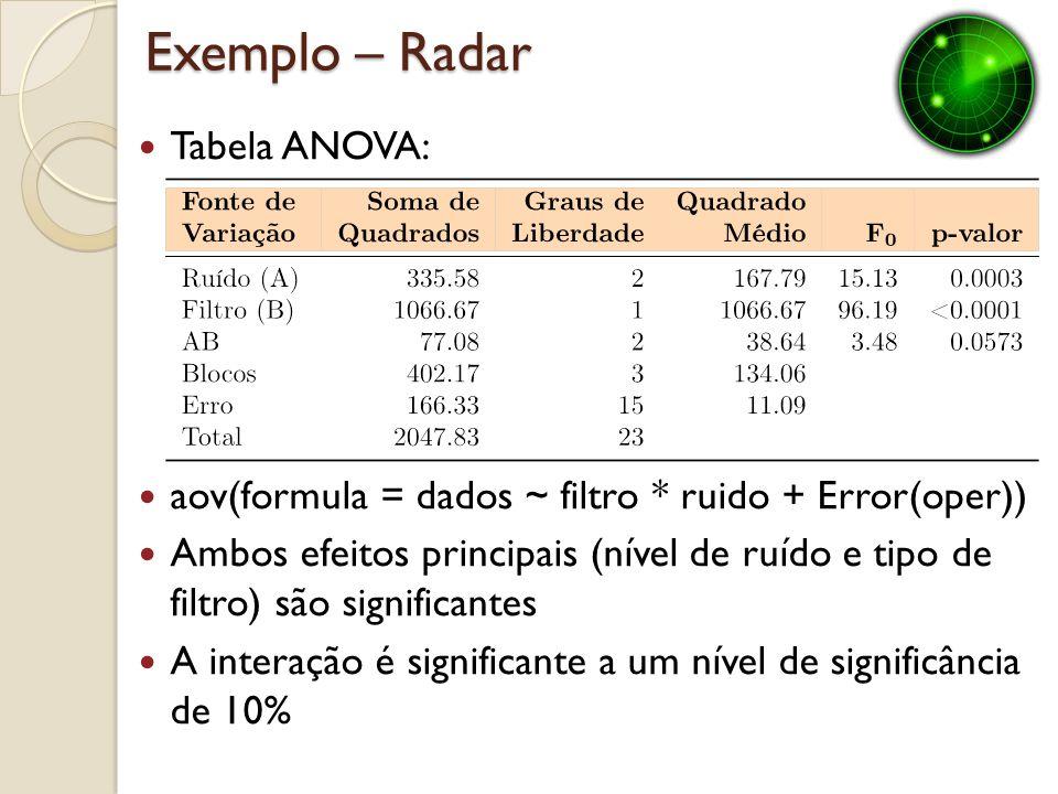 Exemplo – Radar Tabela ANOVA: aov(formula = dados ~ filtro * ruido + Error(oper)) Ambos efeitos principais (nível de ruído e tipo de filtro) são signi