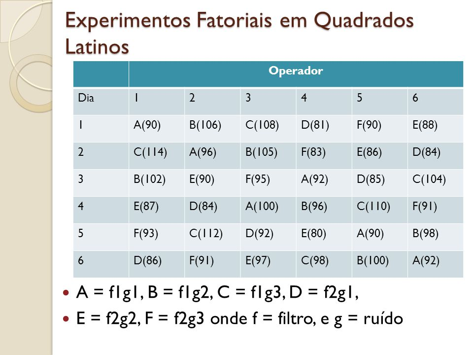 Experimentos Fatoriais em Quadrados Latinos Operador Dia123456 1A(90)B(106)C(108)D(81)F(90)E(88) 2C(114)A(96)B(105)F(83)E(86)D(84) 3B(102)E(90)F(95)A(