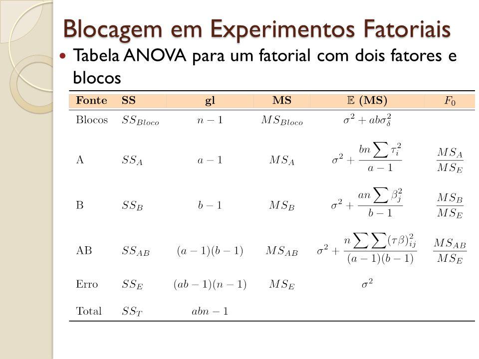 Blocagem em Experimentos Fatoriais Tabela ANOVA para um fatorial com dois fatores e blocos