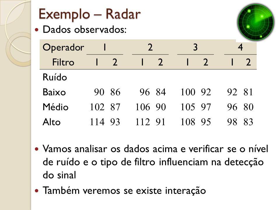 Exemplo – Radar Operador1234 Filtro12121212 Ruído Baixo 9086968410092 81 Médio 1028710690105979680 Alto 1149311291108959883 Dados observados: Vamos an