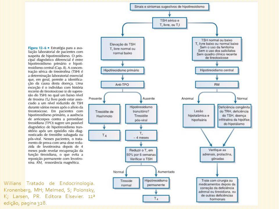 Willians Tratado de Endocrinologia. Kronenberg, MH; Melmed, S; Polonsky, K; Larsen, PR.