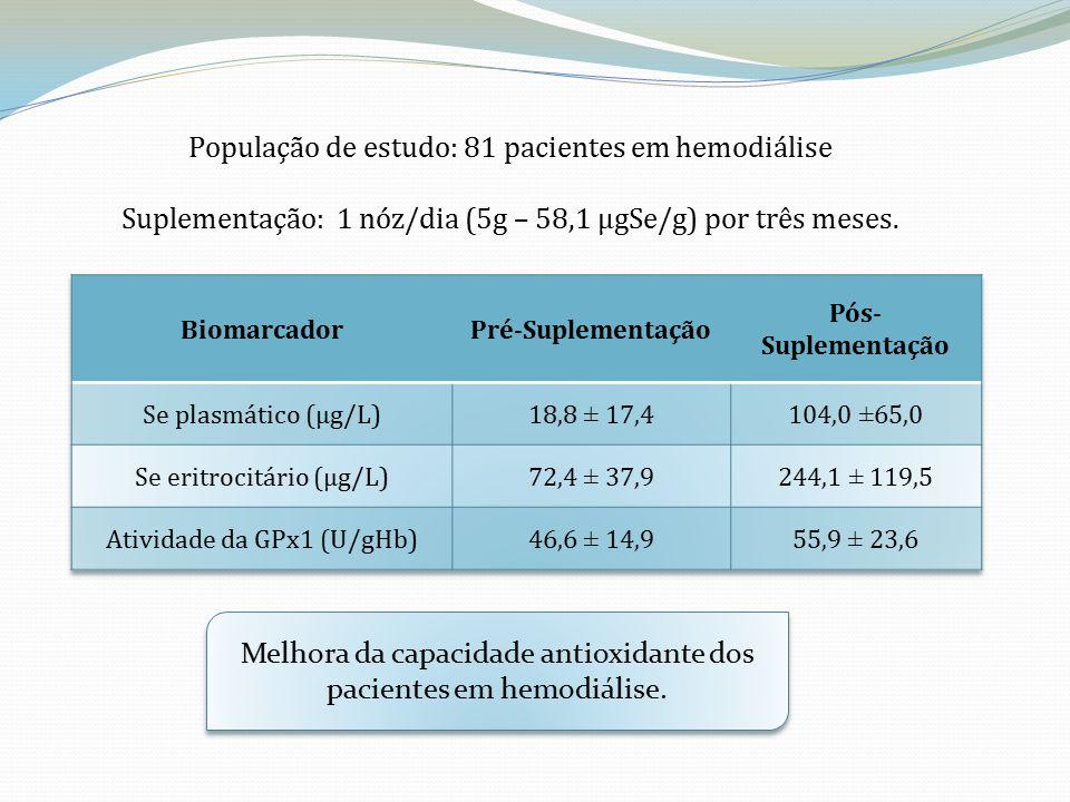 População de estudo: 81 pacientes em hemodiálise Suplementação: 1 nóz/dia (5g – 58,1 µgSe/g) por três meses.