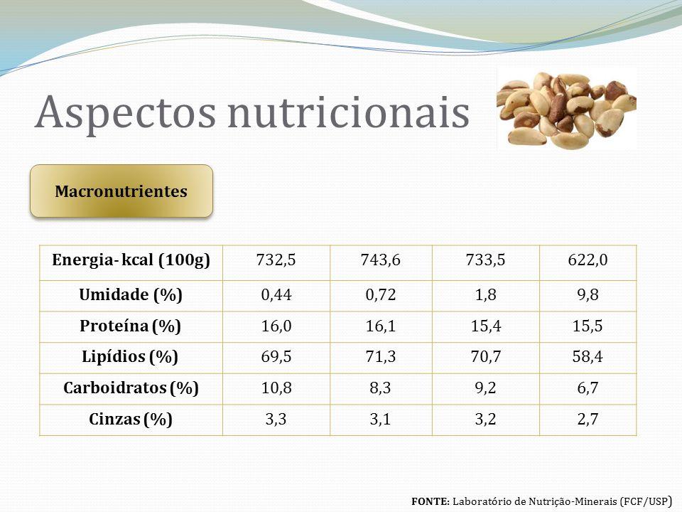 Aspectos nutricionais Energia- kcal (100g)732,5743,6733,5622,0 Umidade (%)0,440,721,89,8 Proteína (%)16,016,115,415,5 Lipídios (%)69,571,370,758,4 Carboidratos (%)10,88,39,26,7 Cinzas (%)3,33,13,22,7 FONTE: Laboratório de Nutrição-Minerais (FCF/USP ) Macronutrientes