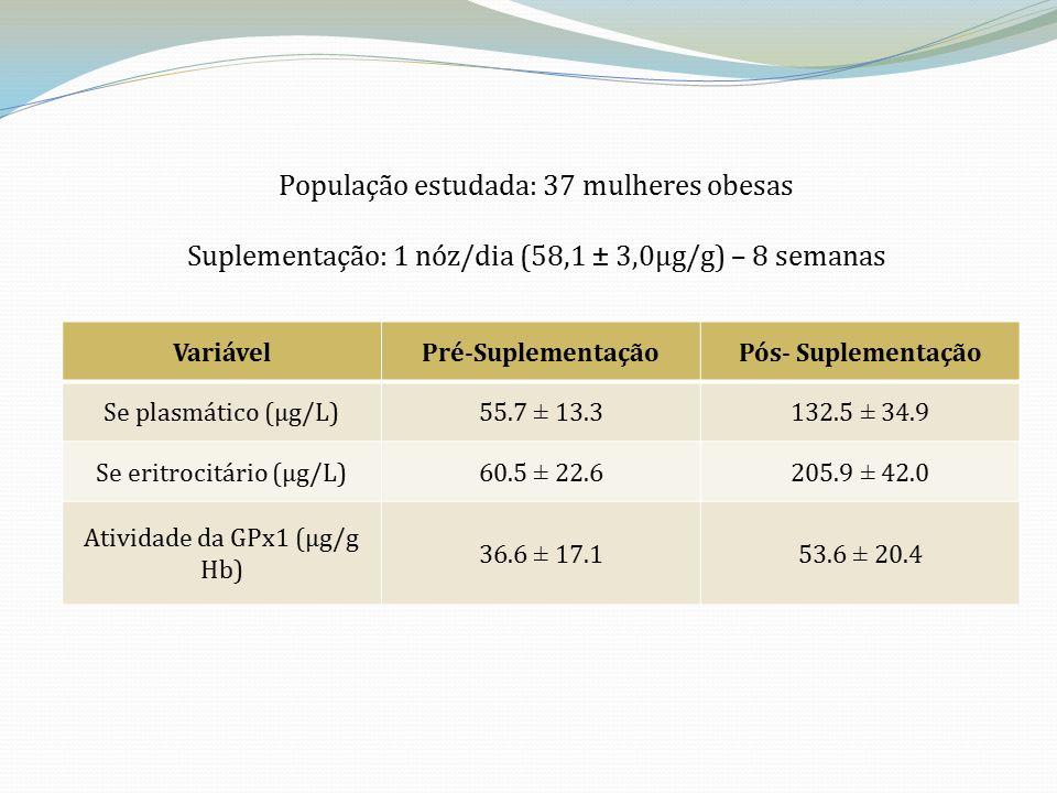 População estudada: 37 mulheres obesas Suplementação: 1 nóz/dia (58,1 ± 3,0µg/g) – 8 semanas VariávelPré-SuplementaçãoPós- Suplementação Se plasmático (µg/L)55.7 ± 13.3132.5 ± 34.9 Se eritrocitário (µg/L)60.5 ± 22.6205.9 ± 42.0 Atividade da GPx1 (μg/g Hb) 36.6 ± 17.153.6 ± 20.4