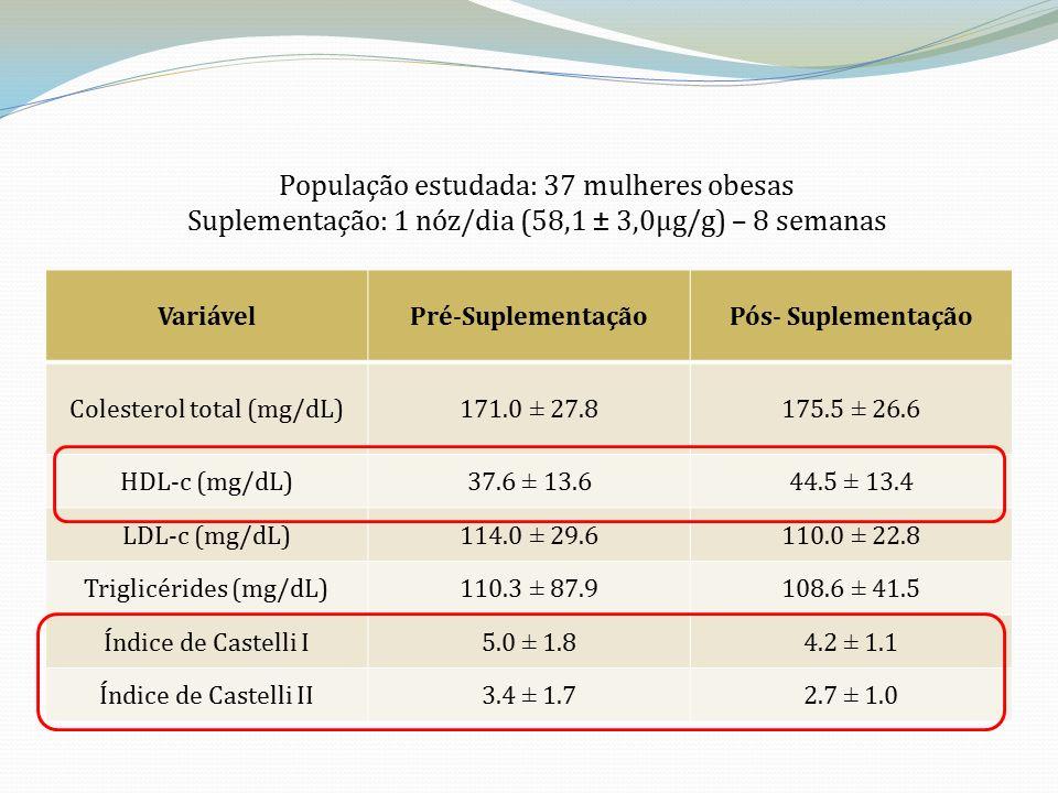 VariávelPré-SuplementaçãoPós- Suplementação Colesterol total (mg/dL)171.0 ± 27.8175.5 ± 26.6 HDL-c (mg/dL)37.6 ± 13.644.5 ± 13.4 LDL-c (mg/dL)114.0 ± 29.6110.0 ± 22.8 Triglicérides (mg/dL)110.3 ± 87.9108.6 ± 41.5 Índice de Castelli I5.0 ± 1.84.2 ± 1.1 Índice de Castelli II3.4 ± 1.72.7 ± 1.0 População estudada: 37 mulheres obesas Suplementação: 1 nóz/dia (58,1 ± 3,0µg/g) – 8 semanas