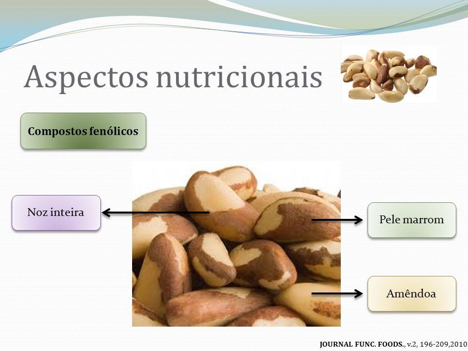 Aspectos nutricionais Compostos fenólicos Pele marrom Amêndoa Noz inteira Concentração de Fenólicos >> JOURNAL FUNC.