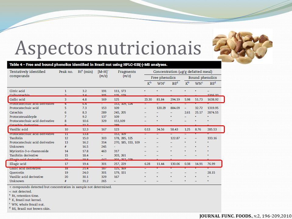 Aspectos nutricionais Compostos fenólicos Pele marrom Amêndoa Noz inteira Capacidade Antioxidante >> Melhor atividade antioxidante quando comparado com a noz inteira...