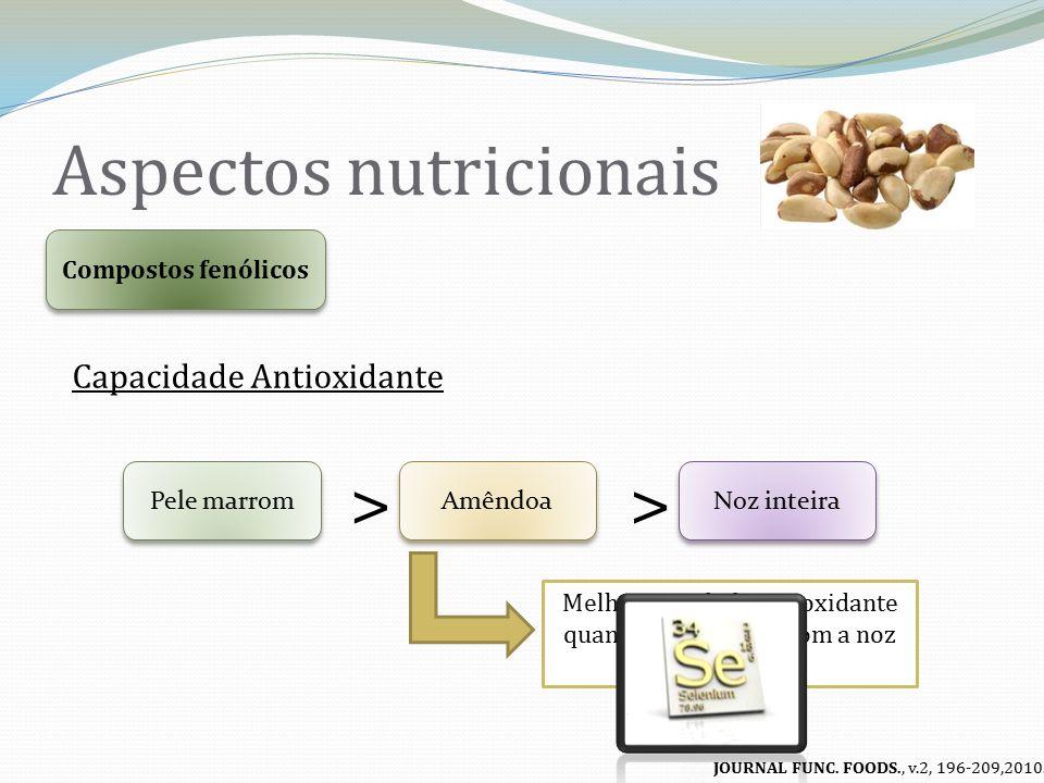 Aspectos nutricionais Minerais Magnésio Cálcio Ferro Cobre Selênio FOOD SCIENCE TECHN., v.42, 1573-1580,2009.