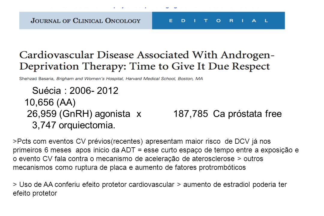 Suécia : 2006- 2012 10,656 (AA) 26,959 (GnRH) agonista x 187,785 Ca próstata free 3,747 orquiectomia.