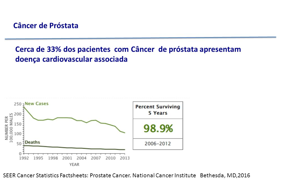 SEER Cancer Statistics Factsheets: Prostate Cancer.