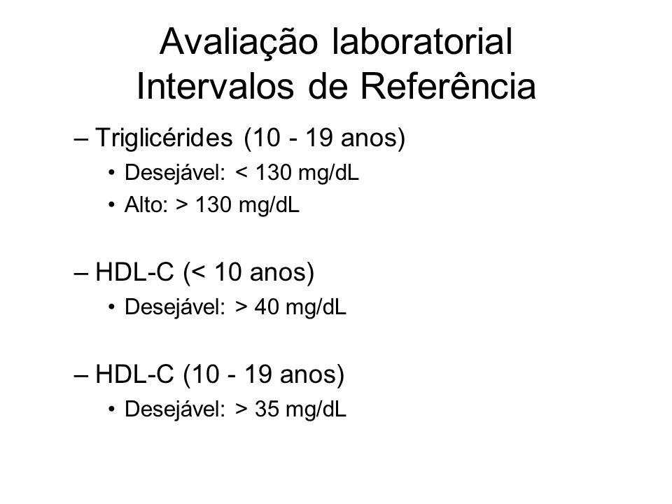 Avaliação laboratorial Intervalos de Referência –Triglicérides (10 - 19 anos) Desejável: < 130 mg/dL Alto: > 130 mg/dL –HDL-C (< 10 anos) Desejável: > 40 mg/dL –HDL-C (10 - 19 anos) Desejável: > 35 mg/dL