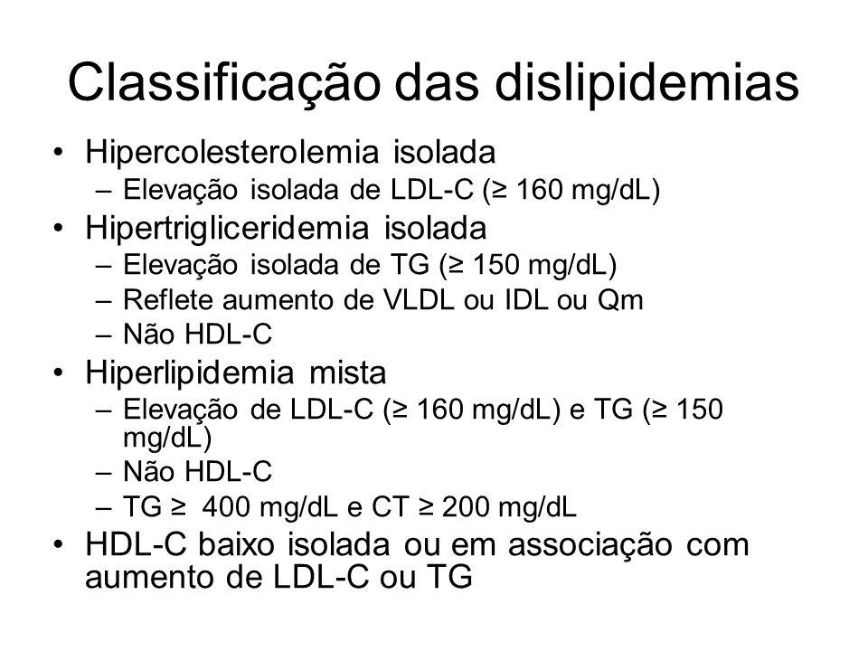 Classificação das dislipidemias Hipercolesterolemia isolada –Elevação isolada de LDL-C (≥ 160 mg/dL) Hipertrigliceridemia isolada –Elevação isolada de TG (≥ 150 mg/dL) –Reflete aumento de VLDL ou IDL ou Qm –Não HDL-C Hiperlipidemia mista –Elevação de LDL-C (≥ 160 mg/dL) e TG (≥ 150 mg/dL) –Não HDL-C –TG ≥ 400 mg/dL e CT ≥ 200 mg/dL HDL-C baixo isolada ou em associação com aumento de LDL-C ou TG