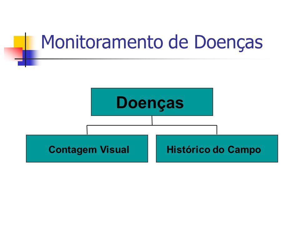 Monitoramento de Doenças Contagem VisualHistórico do Campo Doenças