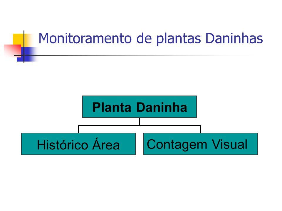Monitoramento de plantas Daninhas Histórico Área Contagem Visual Planta Daninha
