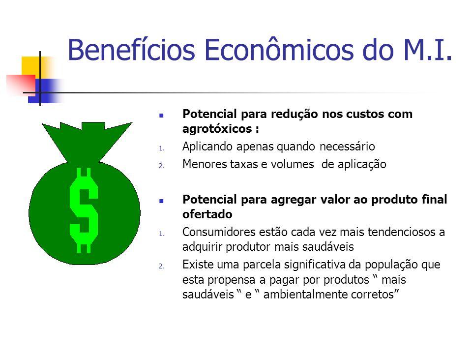 Benefícios Econômicos do M.I. Potencial para redução nos custos com agrotóxicos : 1.