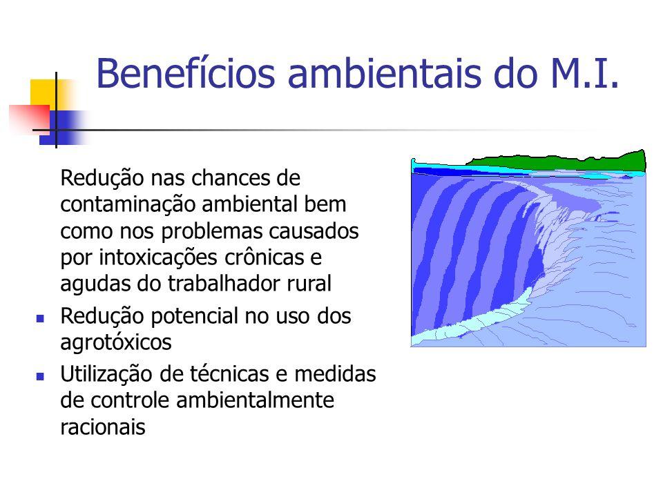 Benefícios ambientais do M.I.