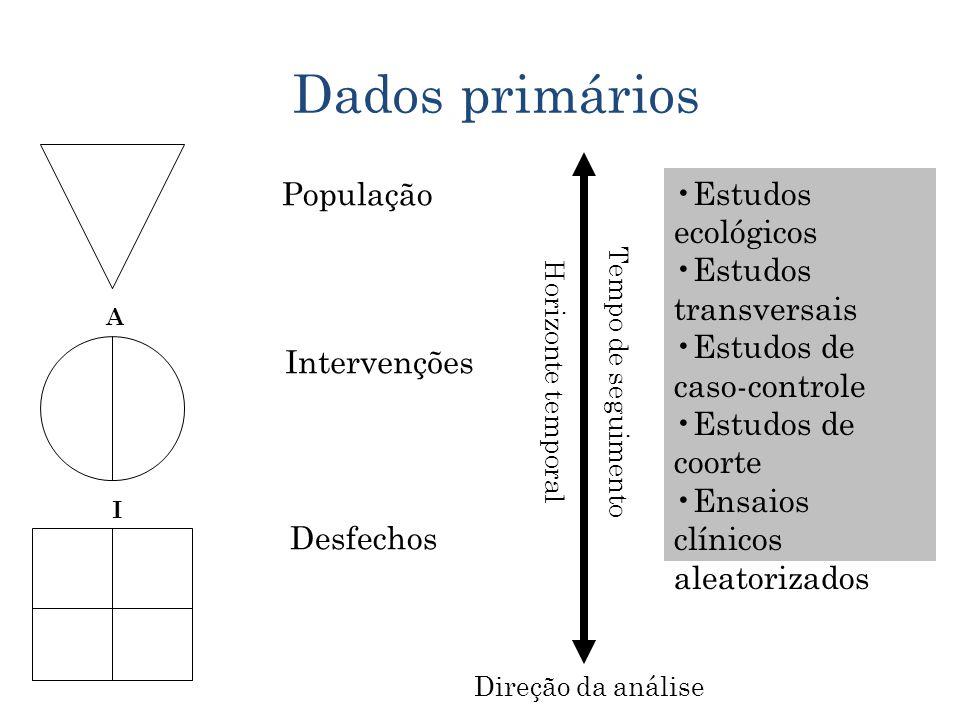 47 Dados primários População Intervenções Desfechos Tempo de seguimento Horizonte temporal Direção da análise A I Estudos ecológicos Estudos transversais Estudos de caso-controle Estudos de coorte Ensaios clínicos aleatorizados