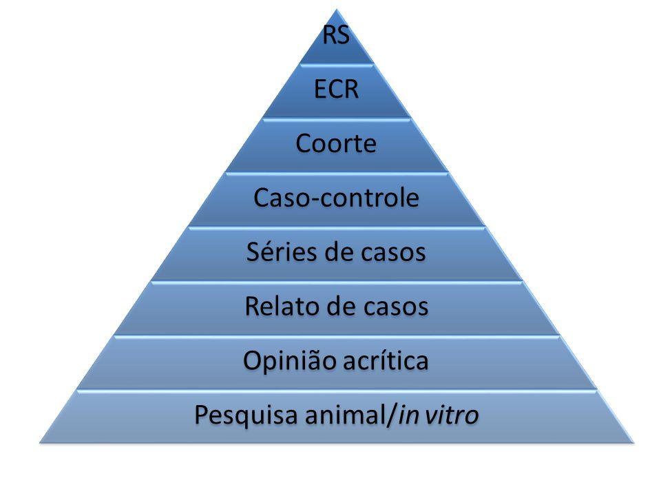 RS ECR Coorte Caso-controle Séries de casos Relato de casos Opinião acrítica Pesquisa animal/in vitro