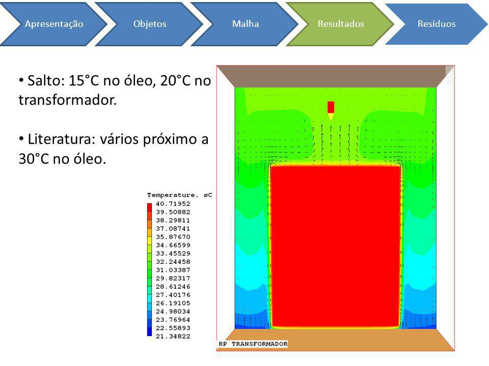 ApresentaçãoObjetosMalhaResultadosResíduos Salto: 15°C no óleo, 20°C no transformador. Literatura: vários próximo a 30°C no óleo.