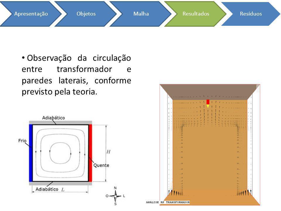 ApresentaçãoObjetosMalhaResultadosResíduos Observação da circulação entre transformador e paredes laterais, conforme previsto pela teoria.