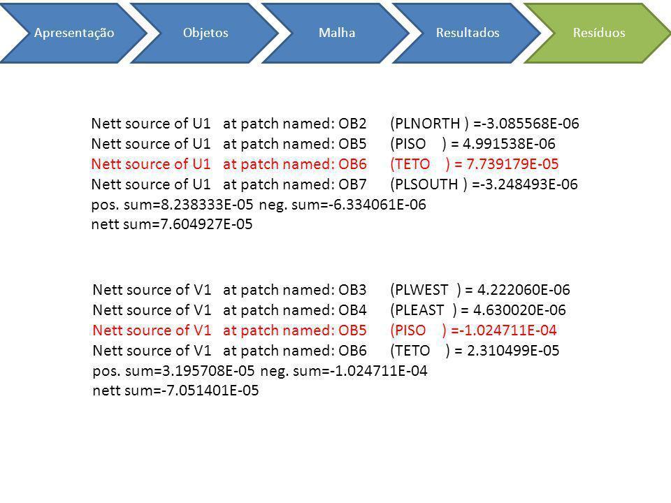 ApresentaçãoObjetosMalhaResultadosResíduos Nett source of W1 at patch named: OB2 (PLNORTH ) = 6.297212E-03 Nett source of W1 at patch named: OB3 (PLWEST ) = 1.292044E-02 Nett source of W1 at patch named: OB4 (PLEAST ) = 1.325420E-02 Nett source of W1 at patch named: OB7 (PLSOUTH ) = 6.105084E-03 Nett source of W1 at patch named: BUOYANCY = 4.412374E+00 pos.