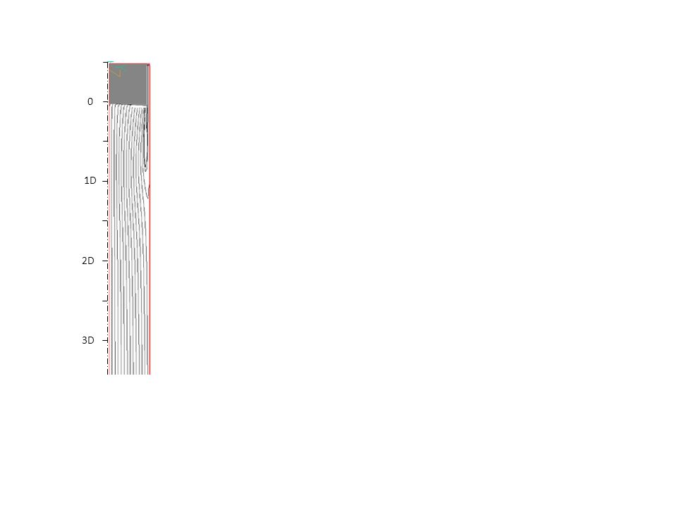 4.00 3.47 2.94 2.41 1.88 1.34 0.81 0.28 -0.25 -0.78 -1.31 -1.84 -2.38 -2.91 -3.44 -3.97 -4.50 Z Y Referencial Z – Velocity, m/s