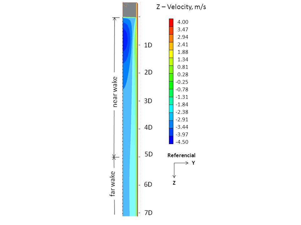 0.45 0.41 0.37 0.33 0.29 0.25 0.21 0.17 0.13 0.08 0.04 0.00 -0.04 -0.08 -0.12 -0.16 -0.20 Y – Velocity, m/s Z Y Referencial