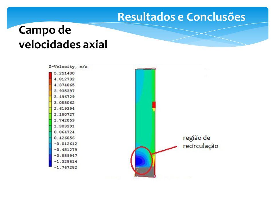 Resultados e Conclusões Campo de velocidades axial