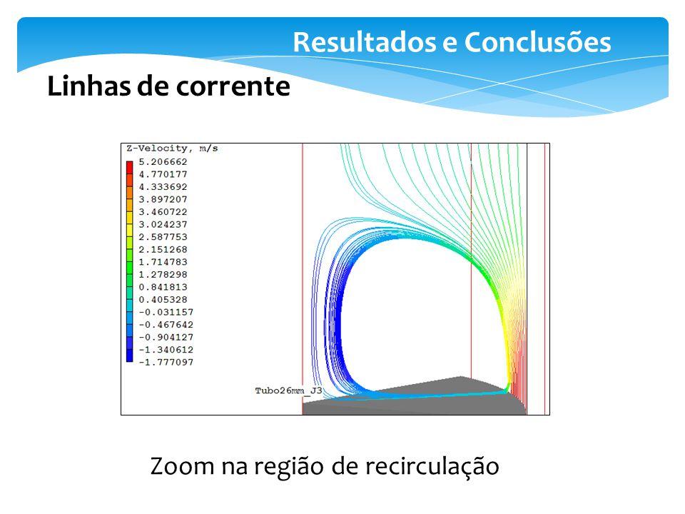 Resultados e Conclusões Linhas de corrente Zoom na região de recirculação