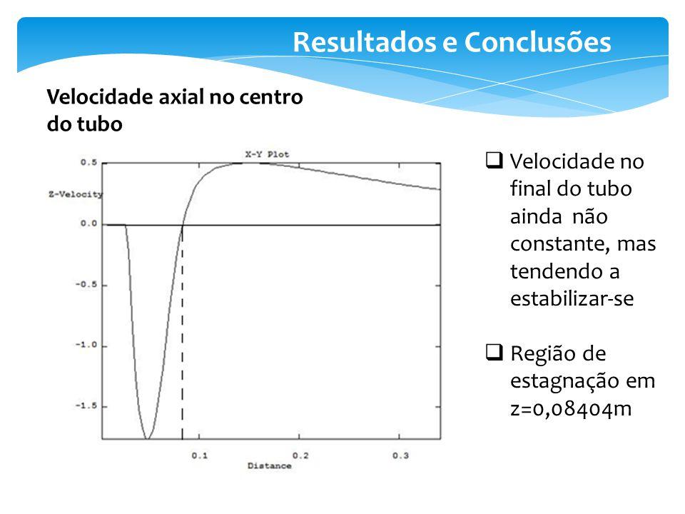 Resultados e Conclusões Velocidade axial no centro do tubo Velocidade no final do tubo ainda não constante, mas tendendo a estabilizar-se Região de es