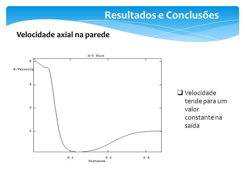 Resultados e Conclusões Velocidade axial na parede Velocidade tende para um valor constante na saída