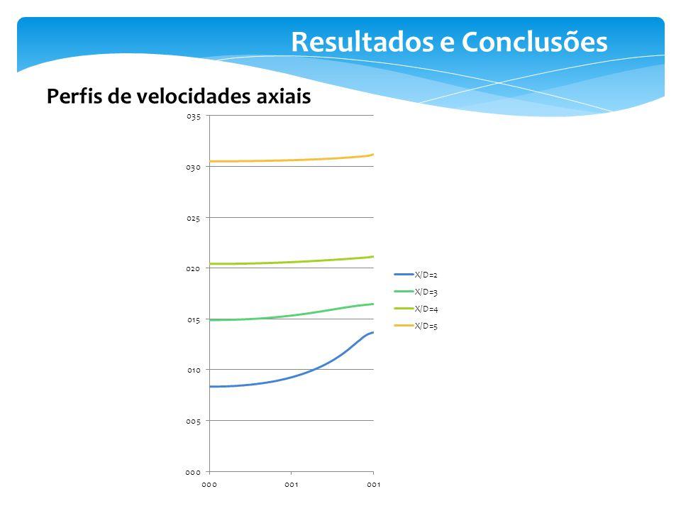 Resultados e Conclusões Perfis de velocidades axiais