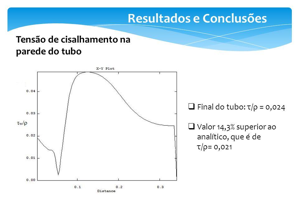 Resultados e Conclusões Tensão de cisalhamento na parede do tubo Final do tubo: τ/ρ = 0,024 Valor 14,3% superior ao analítico, que é de τ/ρ= 0,021