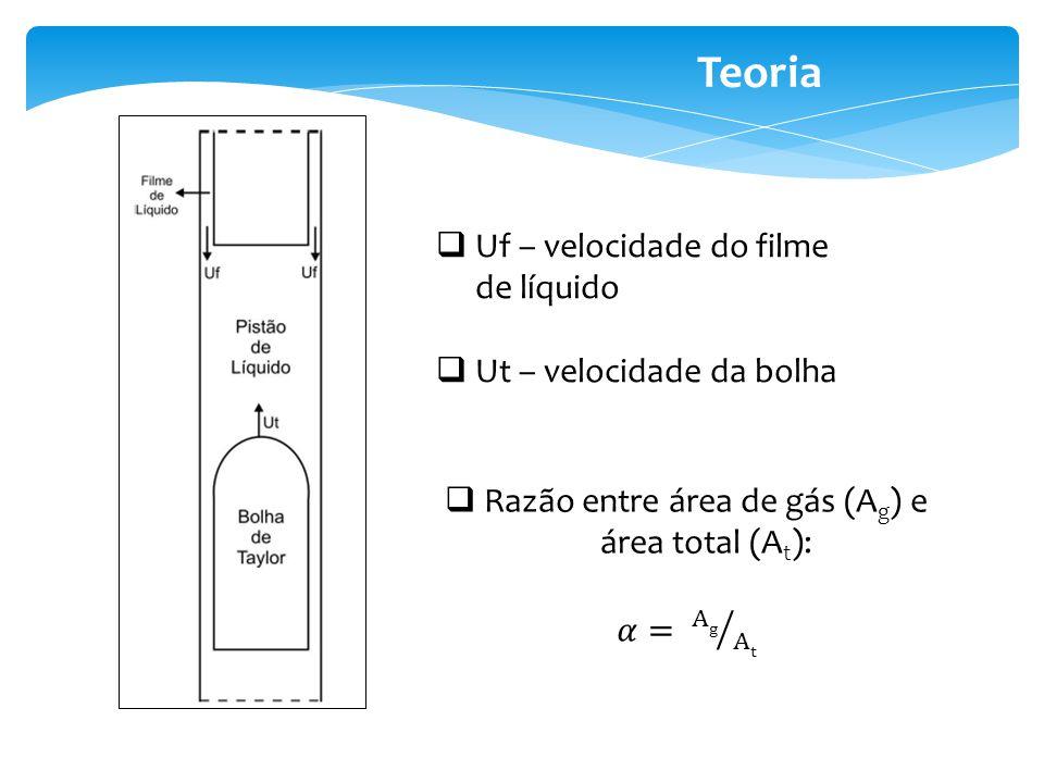 Teoria Uf – velocidade do filme de líquido Ut – velocidade da bolha