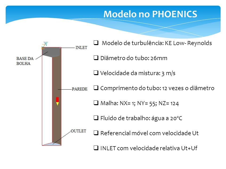 Modelo no PHOENICS Modelo de turbulência: KE Low- Reynolds Diâmetro do tubo: 26mm Velocidade da mistura: 3 m/s Comprimento do tubo: 12 vezes o diâmetr