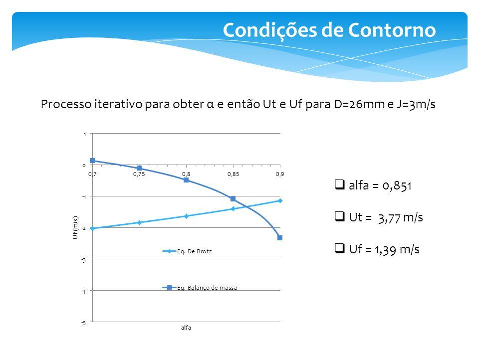 Simulação Estratégia de convergência 1º - Simulação de regime transiente entre os instantes 0 e 0,005 s 2º - Simulação do regime permanente