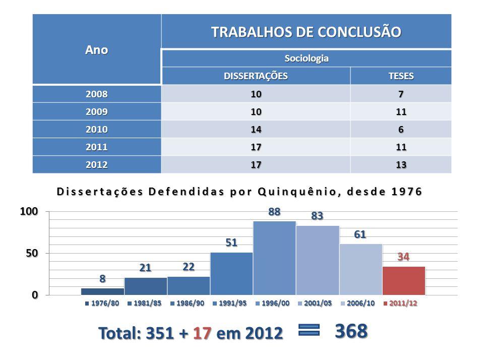 Ano TRABALHOS DE CONCLUSÃO Sociologia DISSERTAÇÕESTESES 2008107 20091011 2010146 20111711 20121713 Dissertações Defendidas por Quinquênio, desde 1976
