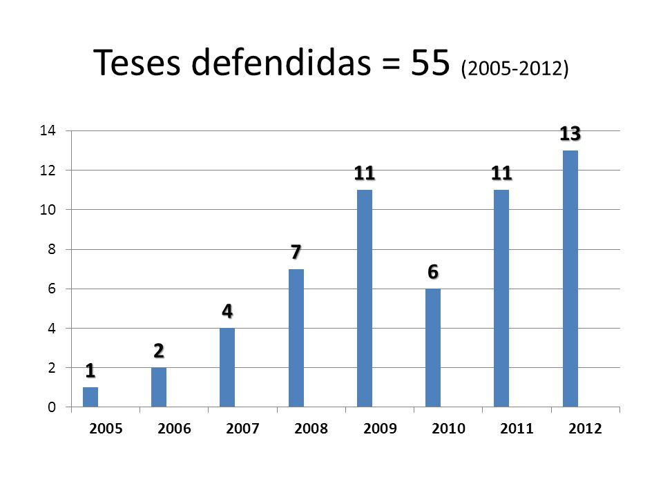 Teses defendidas = 55 (2005-2012)