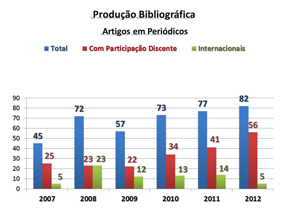 Produção Bibliográfica Artigos em Periódicos