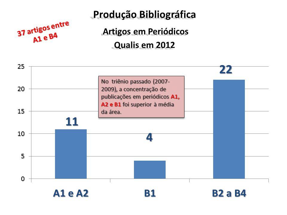 Produção Bibliográfica Artigos em Periódicos Qualis em 2012 No triênio passado (2007- 2009), a concentração de publicações em periódicos A1, A2 e B1 f