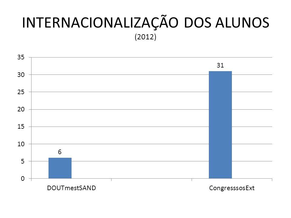 INTERNACIONALIZAÇÃO DOS ALUNOS (2012)