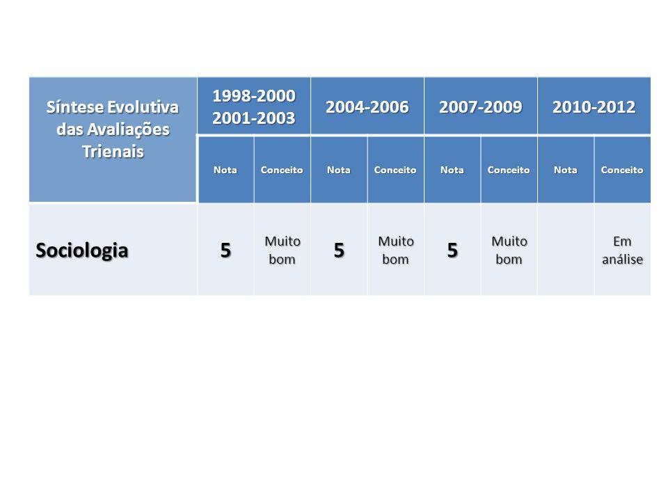 Síntese Evolutiva das Avaliações Trienais 1998-20002001-20032004-20062007-20092010-2012 NotaConceitoNotaConceitoNotaConceitoNotaConceito Sociologia5 M