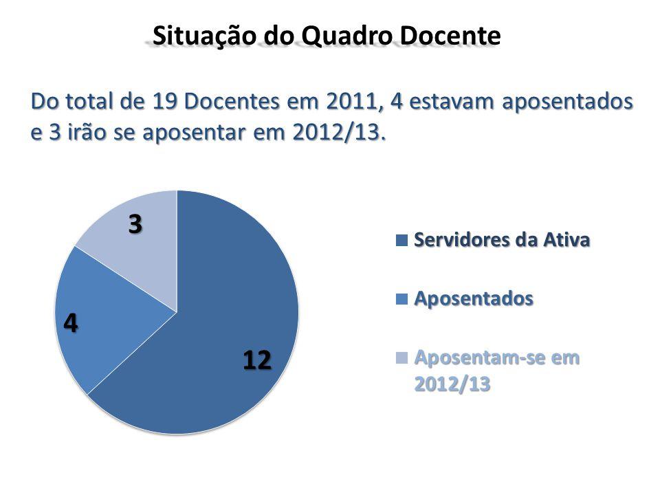 Situação do Quadro Docente Do total de 19 Docentes em 2011, 4 estavam aposentados e 3 irão se aposentar em 2012/13.