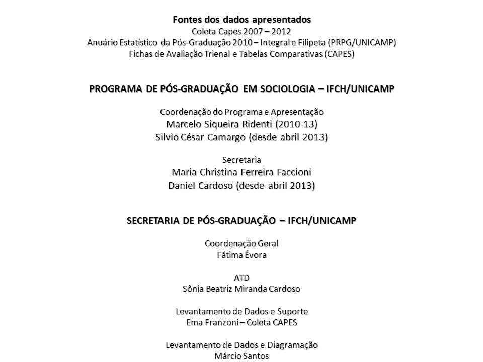 Fontes dos dados apresentados Coleta Capes 2007 – 2012 Anuário Estatístico da Pós-Graduação 2010 – Integral e Filipeta (PRPG/UNICAMP) Fichas de Avalia