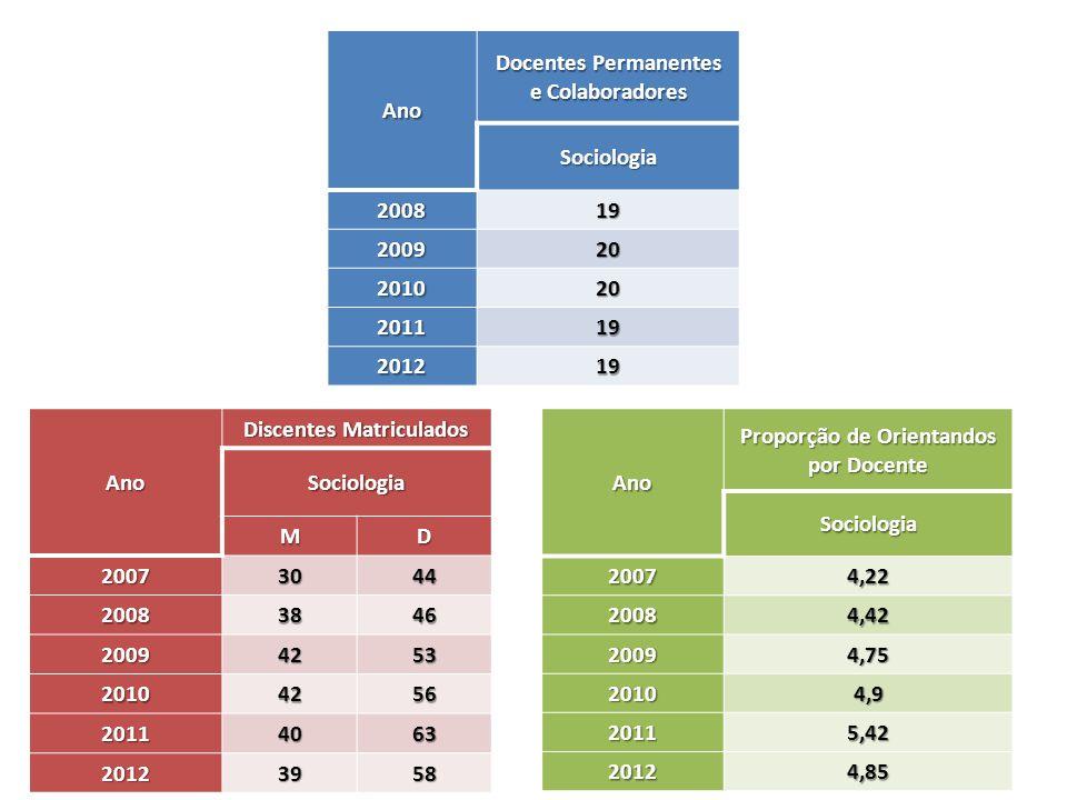 Ano Docentes Permanentes e Colaboradores Sociologia 200819 200920 201020 201119 201219 Ano Proporção de Orientandos por Docente Sociologia 20074,22 20