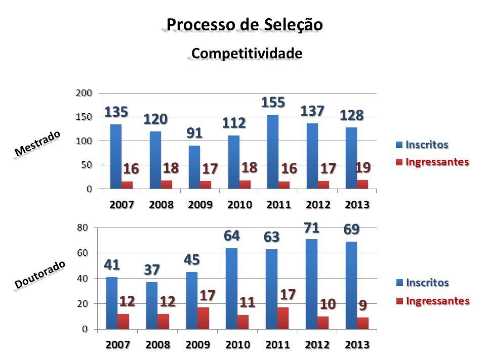 Origem Institucional dos Aprovados USP (11), UNESP (9), UFC, UFU, UFBA, UFSCar, UEL e UNIOESTE Univ.