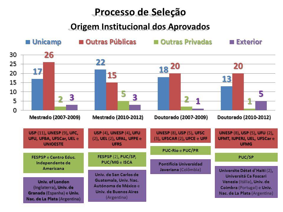 Origem Institucional dos Aprovados USP (11), UNESP (9), UFC, UFU, UFBA, UFSCar, UEL e UNIOESTE Univ. of London (Inglaterra), Univ. de Granada (Espanha