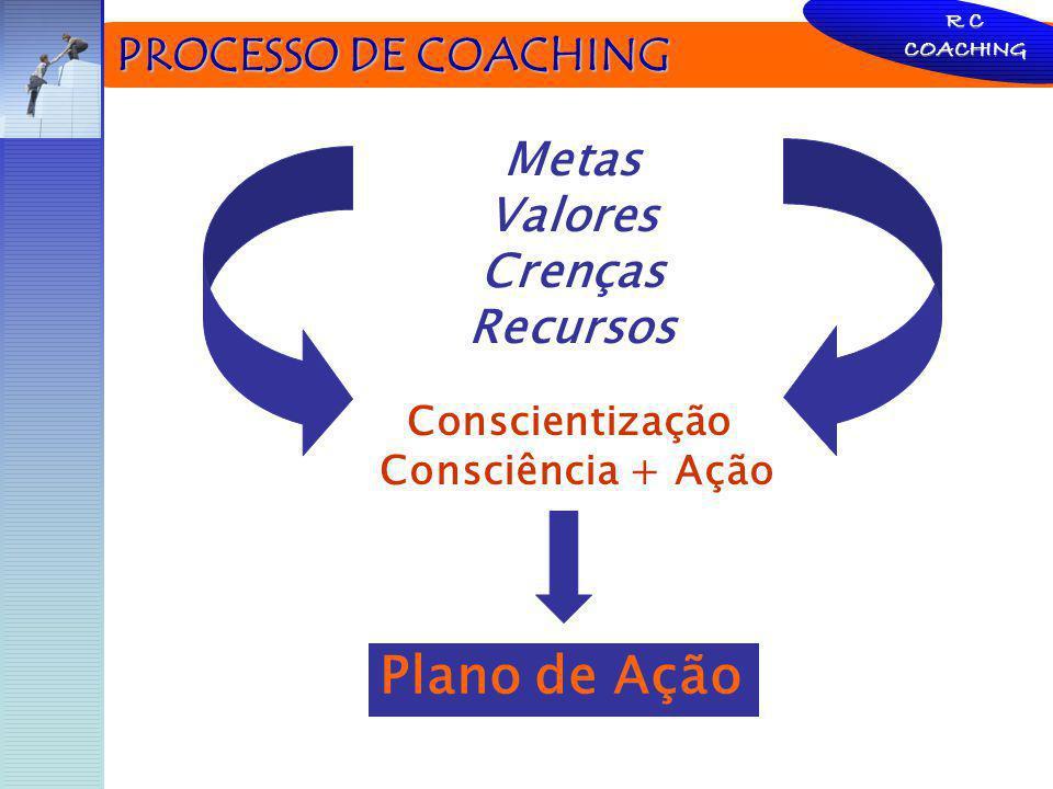 PROCESSO DE COACHING PROCESSO DE COACHING R C COACHING Conscientização Consciência + Ação Metas Valores Crenças Recursos Plano de Ação